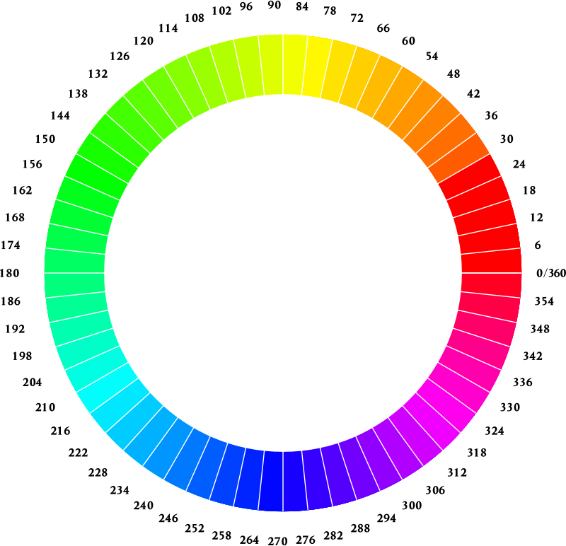 Chromatic Wheel 1 by gustavorezende - Color wheel.