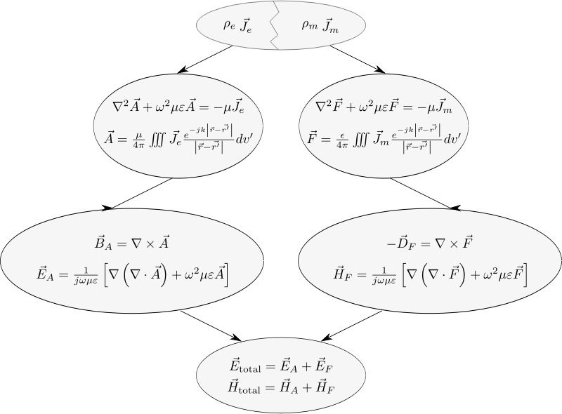 Radiation Integrals Summary by zinka - Radiation Integrals Summary