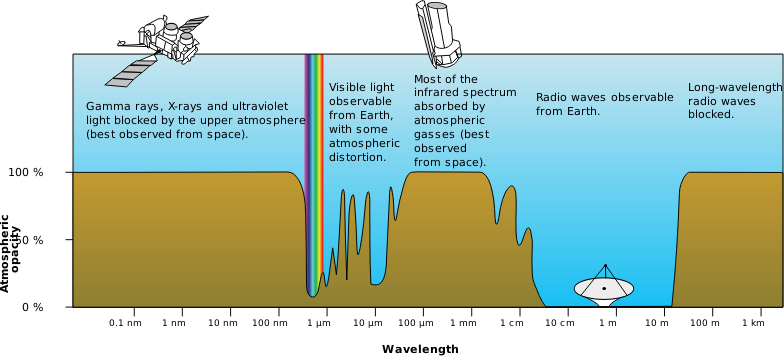 Atmospheric Electromagnetic Opacity by Magirly - Public Domain Source http://en.wikipedia.org/wiki/Electromagnetic_radiation