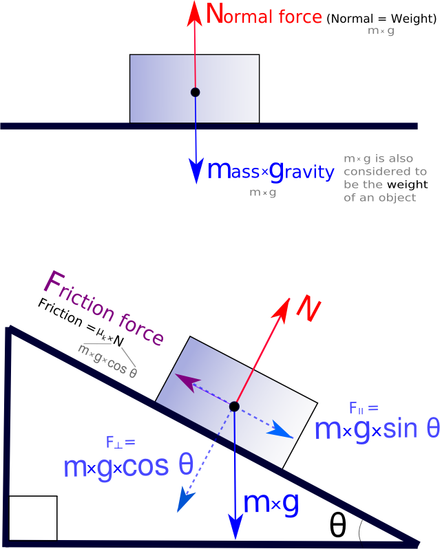 Force - Free Body Diagram by Magirly - Public Domain Source http://en.wikipedia.org/wiki/Force