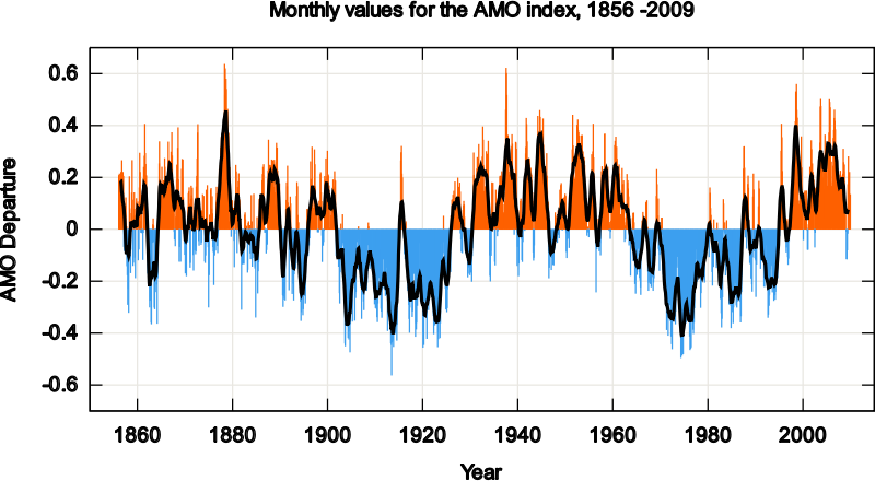 AMO Timeseries 1856-present by Magirly - Public Domain Source http://en.wikipedia.org/wiki/Tropical_cyclone