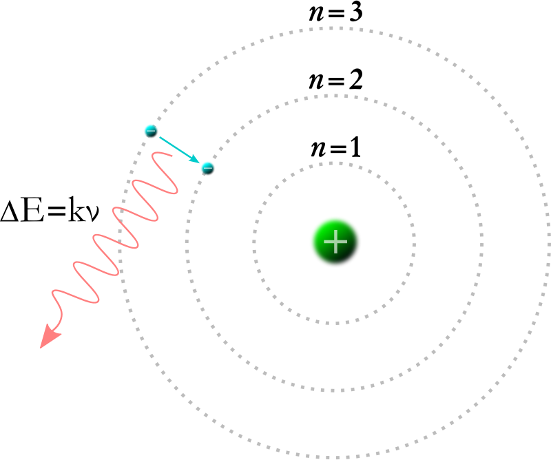 Bohr Model by Magirly - Public Domain Source http://en.m.wikipedia.org/wiki/File:Bohr_Model.svg