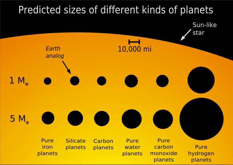 Planet Sizes by NASA