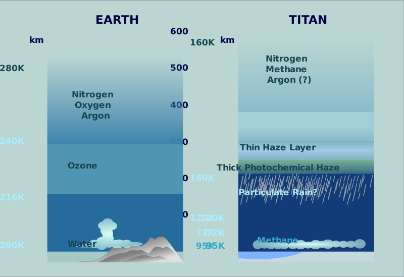 Atmospheric Comparison Titan Earth by NASA - Public Domain Source http://commons.wikimedia.org/wiki/File:AtmosphericComparison_Titan_Earth.svg