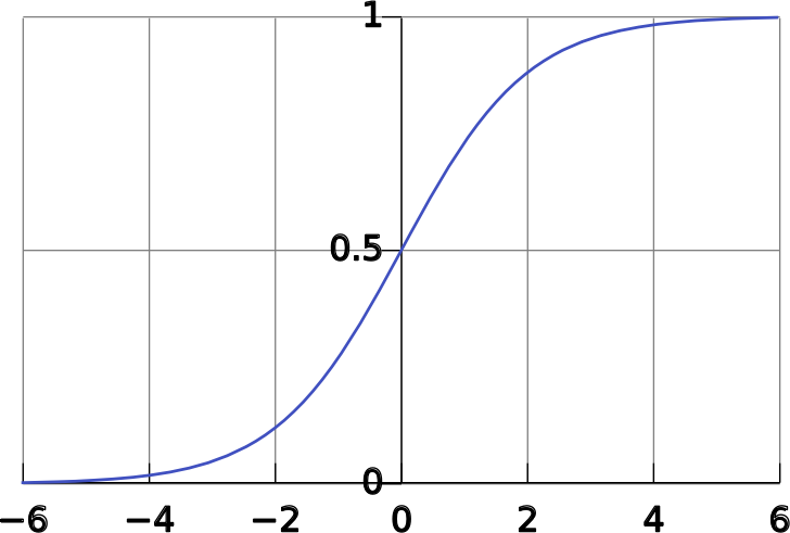 Logistic Curve by gnuplot
