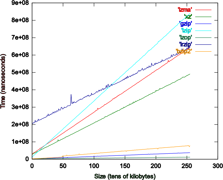 Comparison of Time Popular Compression Formats by gnuplot