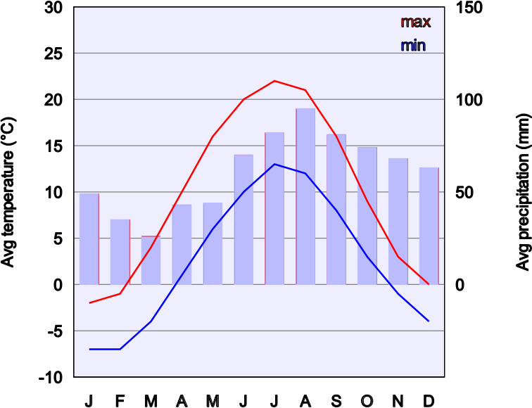 Climate chart image