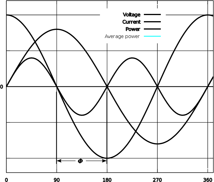 Power Factor 0 by gnuplot - Public Domain Source http://en.m.wikipedia.org/wiki/File:Power_factor_0.svg