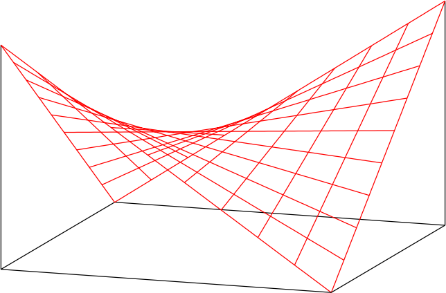 Hyperbolic Paraboloid by gnuplot - Public Domain Source http://commons.wikimedia.org/wiki/File:Hyperbolic-paraboloid.svg