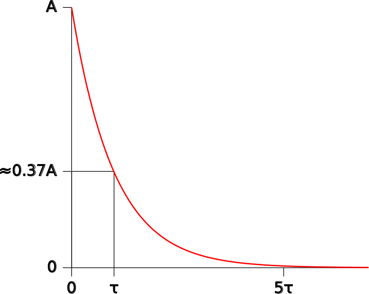 Exponential Function Showing Time Constant by gnuplot - Public Domain Source http://commons.wikimedia.org/wiki/