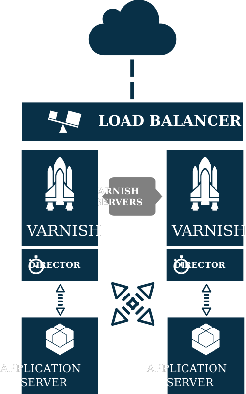 Varnish architecture by eternaltyro - Varnish Content Accelerator over JBOSS/GlassFish application server basic architecture