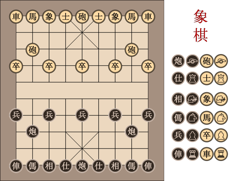 "Xiangqi Chinese Chess Board by garrett.mitchener - Board and initial placement of pieces for Chinese chess called ""xiangqi"".(象棋). Based on the file by openclipart user filtre, but I've fixed the spelling mistake in the file name, and moved the red pieces (lower army) to the correct starting rows."