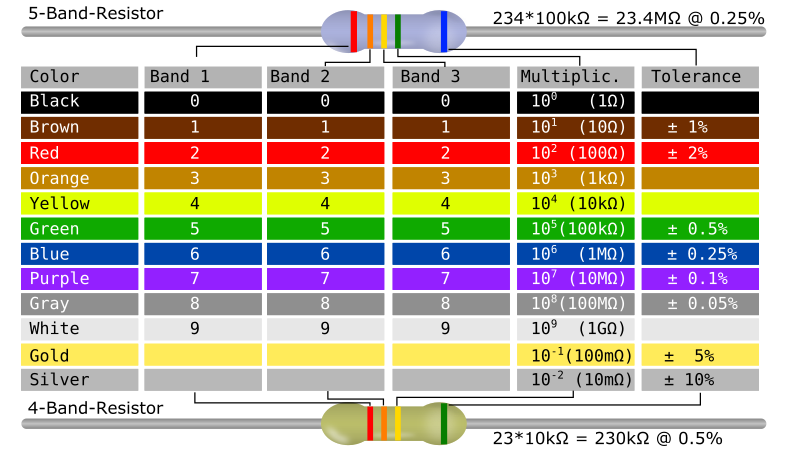 Clipart - Resistor Color Code Table