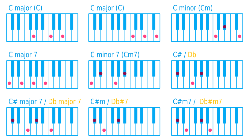 Clipart Piano Chord C