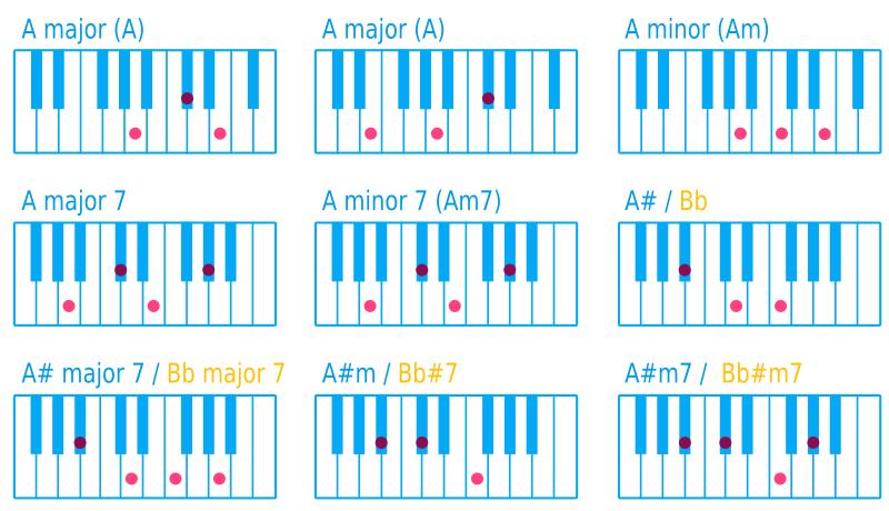 Clipart Piano Chord A