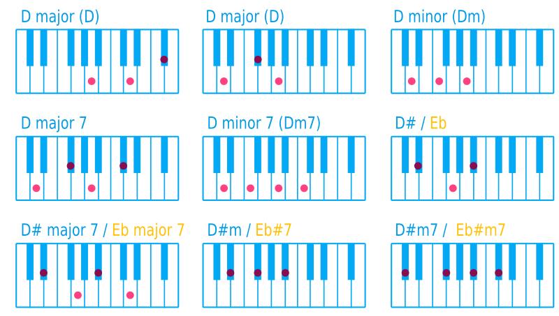 Clipart Piano Chord D