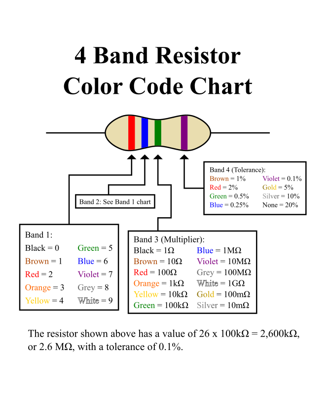 Clipart 4 Band Resistor Chart
