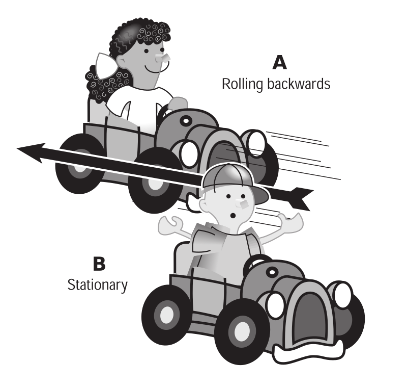 "Kids in cars by rejon - This is clipart converted and broken apart that has been released into the public domain because the document says so, and its from NASA, a USA government agency. The publication is called ""The Brain in Space:""