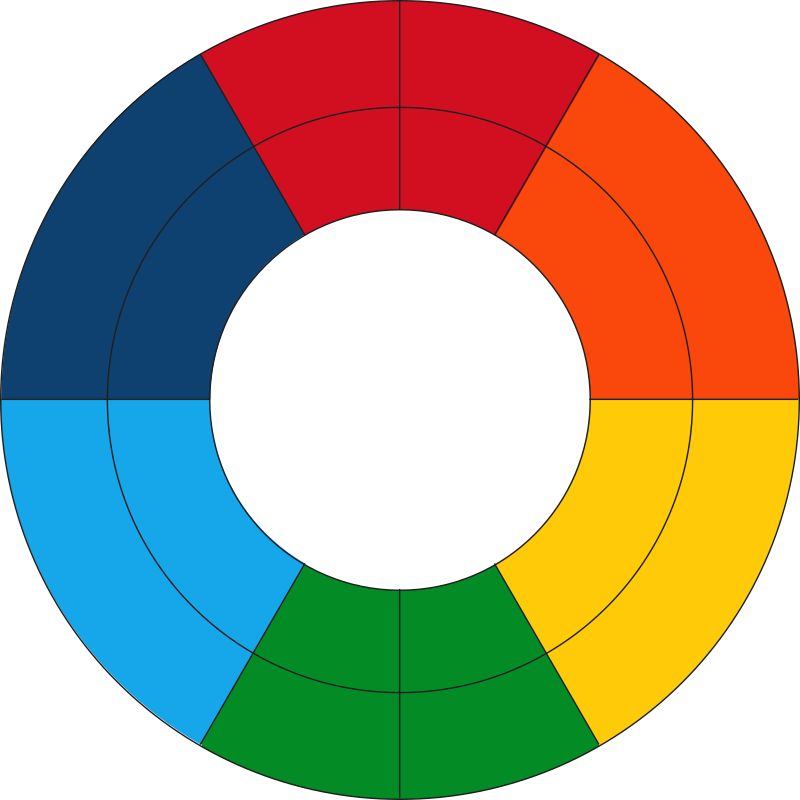 Goethe's Color Wheel (fresh) by qubodup - Goethe's Farbenkreis zur Symbolisierung des menschlichen Geistes- und Seelenlebens vector version with fresh colors (probably close to the original when it was new: http://co