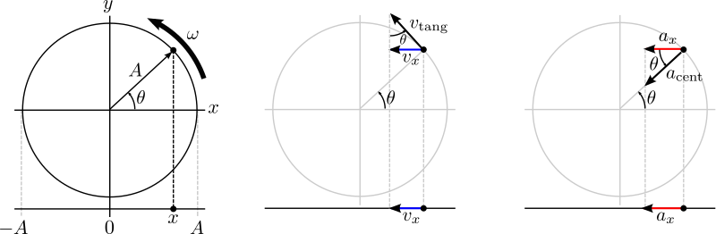 shm projection of circular motion by cbeau - Figure shows how the motion of a particle moving at constant angular speed on a circular orbit is projected onto a linear 1D axis. It illustrates how a particle moving on a circular orbit at constant angular speed omega relates to the motion of a horizontal mass-on-a-spring system (the horizontal axis) in simple harmonic motion (SHM).