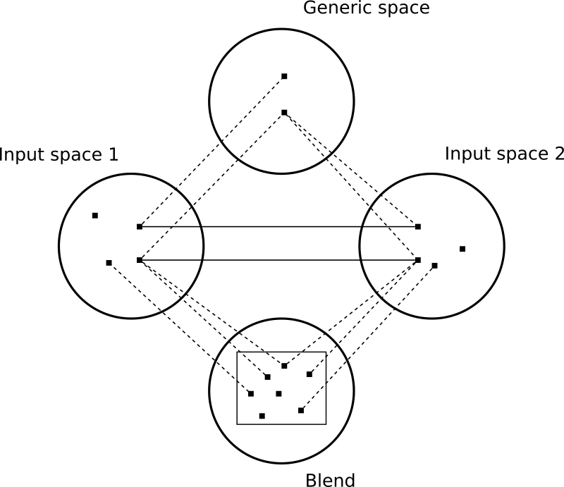 "Conceptual blending by smok - The diagram visualizes conceptual blending as defined by Gilles Fauconnier and Mark Turner (e.g. in ""The Way We Think"")."
