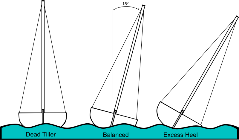 Sailing Heeling Illustrations by Gerald_G - Created for a workbook to teach sailing to teens, these images illustrate some of the points of sail, and various sailing terms.